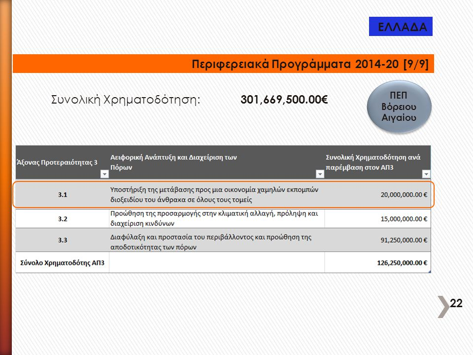 Περιφερειακά Προγράμματα 2014-20 [9/9]